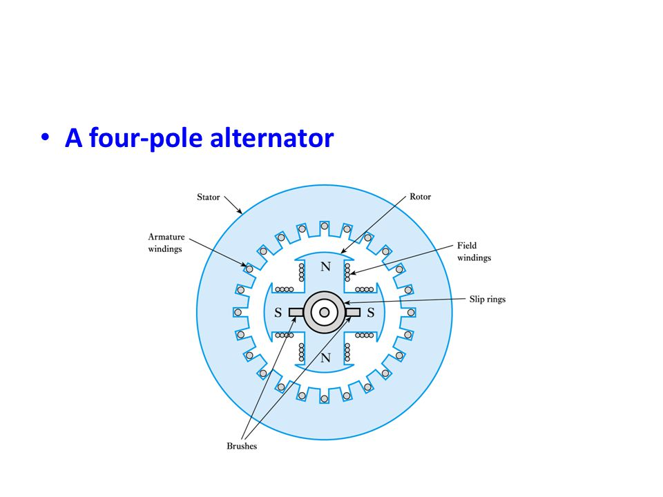 A four-pole alternator