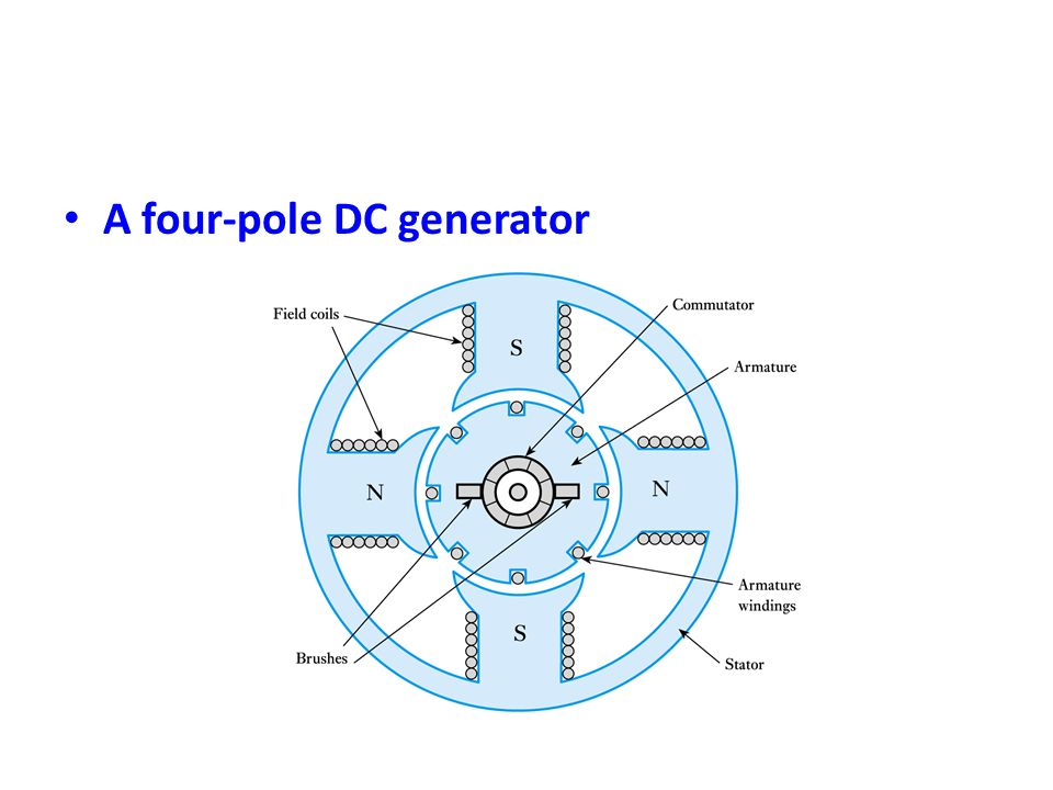 A four-pole DC generator