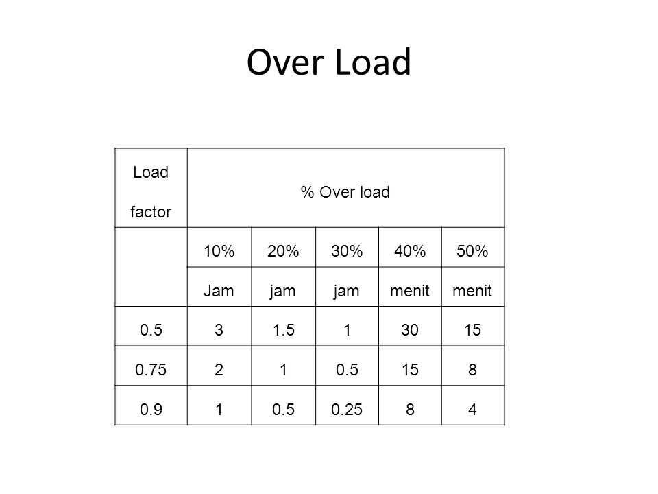 Over Load Load factor % Over load 10% 20% 30% 40% 50% Jam jam menit