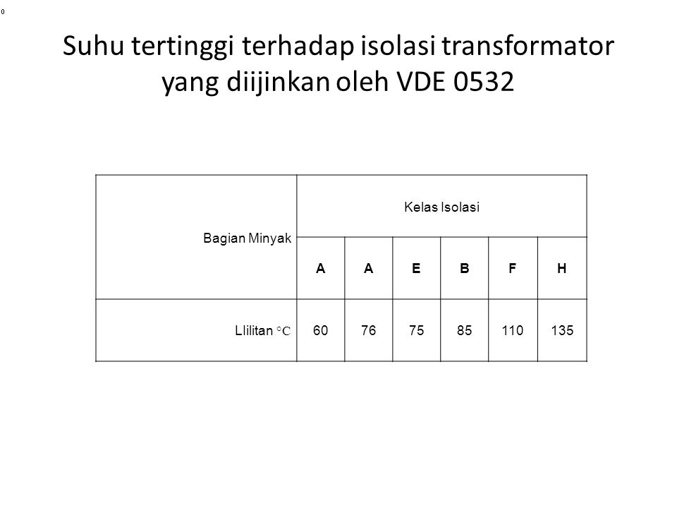 Suhu tertinggi terhadap isolasi transformator yang diijinkan oleh VDE 0532