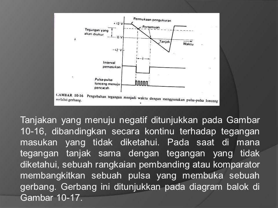 Tanjakan yang menuju negatif ditunjukkan pada Gambar 10-16, dibandingkan secara kontinu terhadap tegangan masukan yang tidak diketahui.