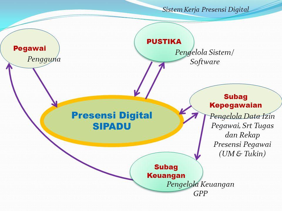 Presensi Digital SIPADU Pengelola Sistem/ Software Pengguna