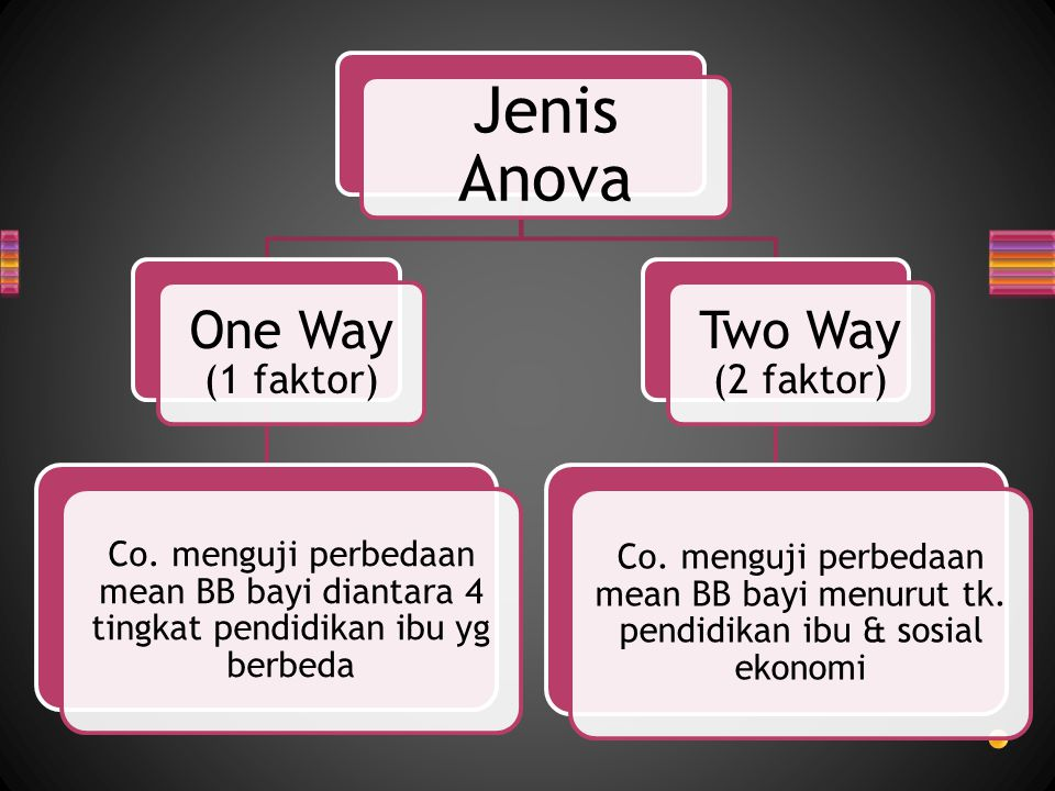 Jenis Anova One Way (1 faktor) Two Way (2 faktor)