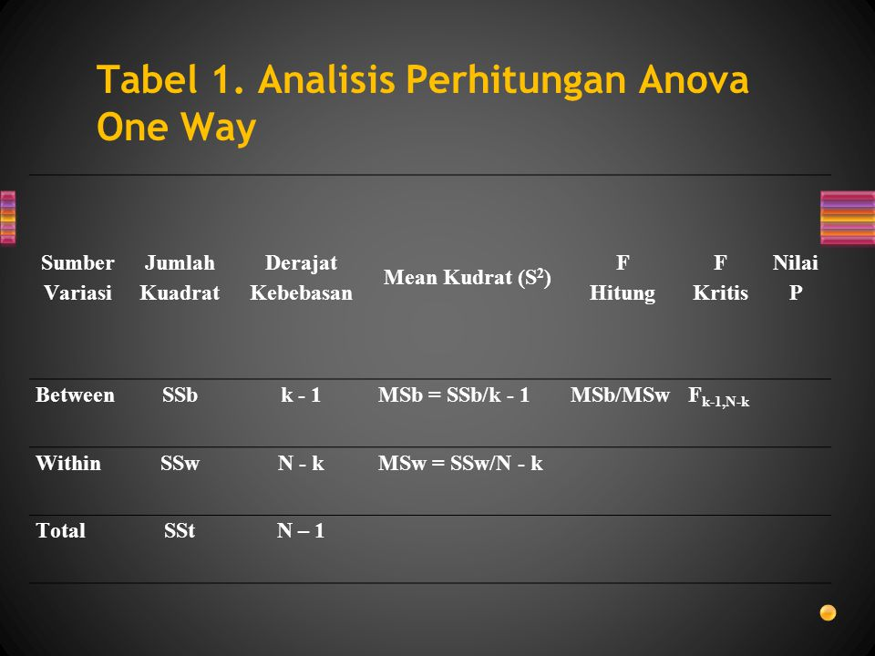 Tabel 1. Analisis Perhitungan Anova One Way