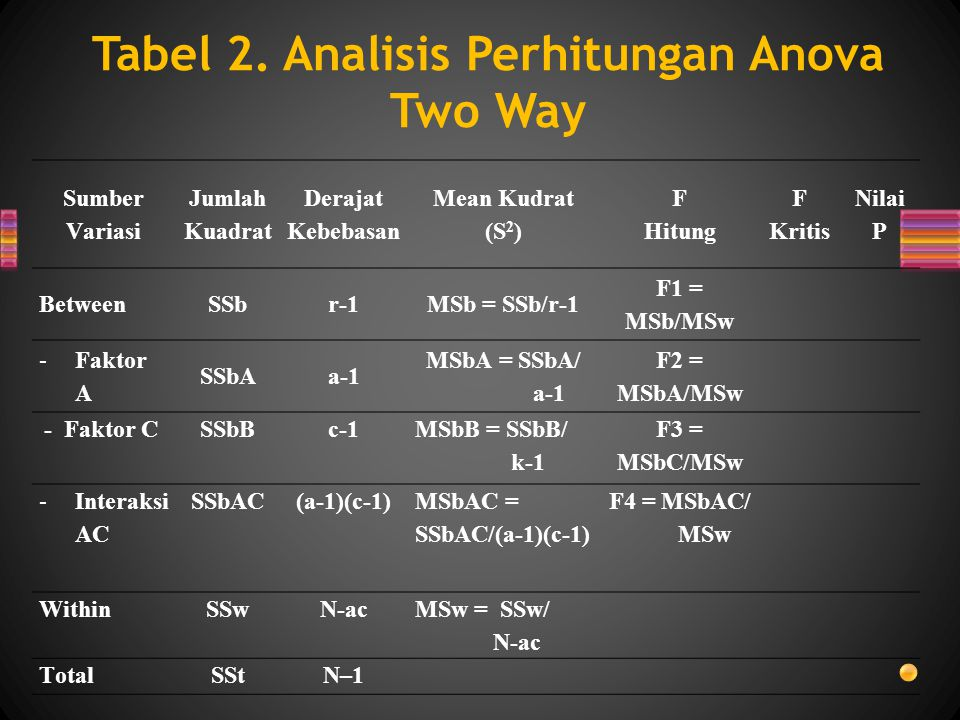 Tabel 2. Analisis Perhitungan Anova Two Way