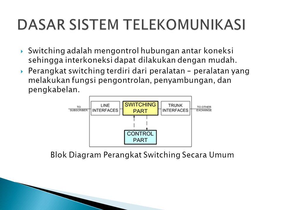 Dasar sistem telekomunikasi iii ppt download blok diagram perangkat switching secara umum dasar sistem telekomunikasi ccuart Gallery