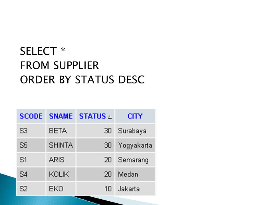 SELECT * FROM SUPPLIER ORDER BY STATUS DESC