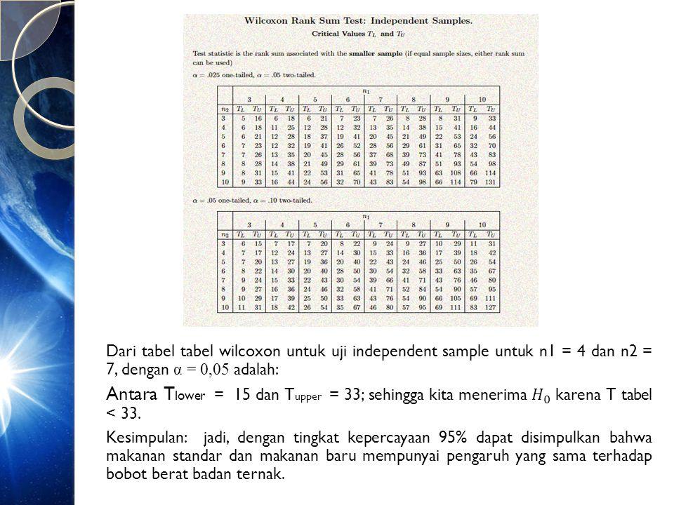 Dari tabel tabel wilcoxon untuk uji independent sample untuk n1 = 4 dan n2 = 7, dengan α = 0,05 adalah: