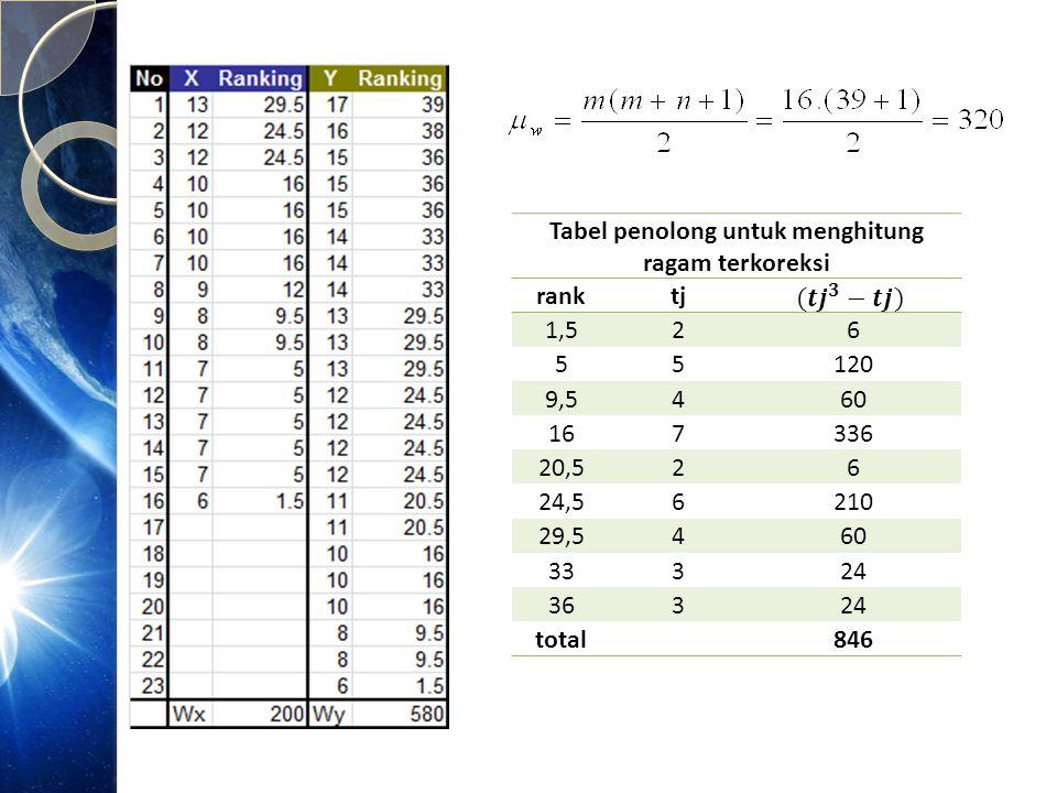 Tabel penolong untuk menghitung ragam terkoreksi
