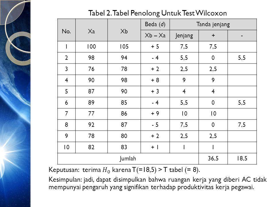 Tabel 2. Tabel Penolong Untuk Test Wilcoxon