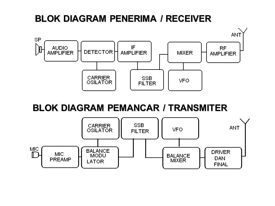BLOK DIAGRAM PENERIMA / RECEIVER