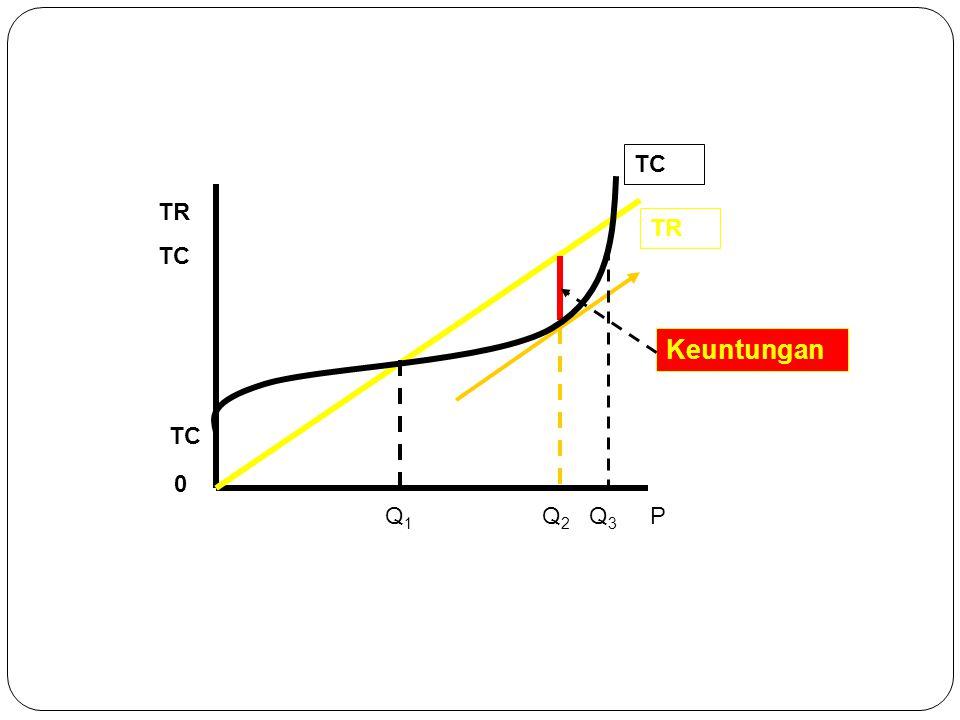 TC TR TC TR Keuntungan TC Q1 Q2 Q3 P