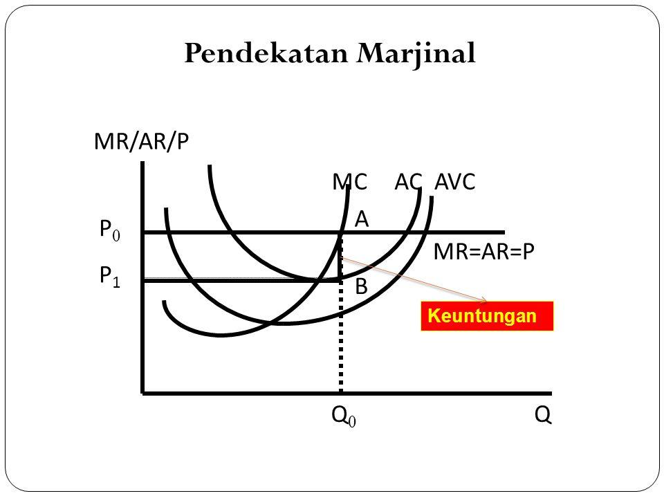 Pendekatan Marjinal MR/AR/P MC AC AVC A P0 MR=AR=P P1 B Q0 Q