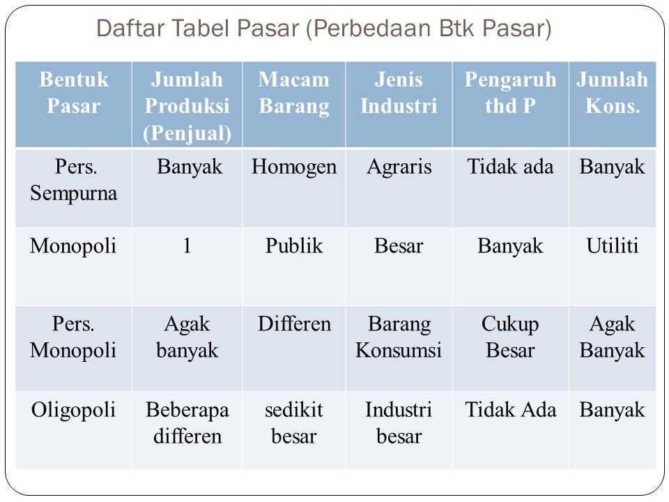 Daftar Tabel Pasar (Perbedaan Btk Pasar)