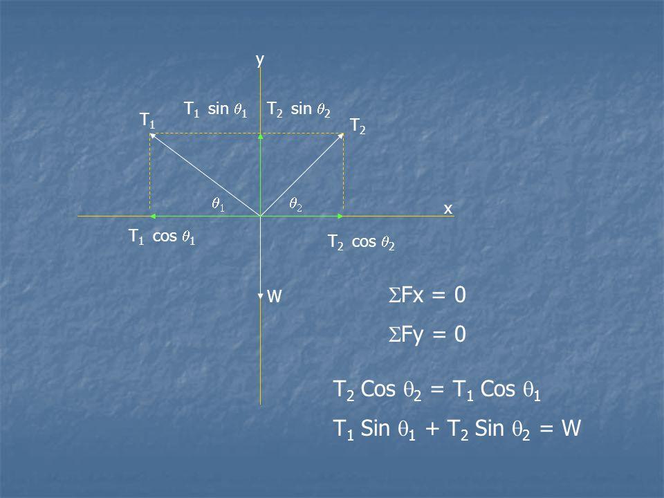 SFx = 0 SFy = 0 T2 Cos q2 = T1 Cos q1 T1 Sin q1 + T2 Sin q2 = W y