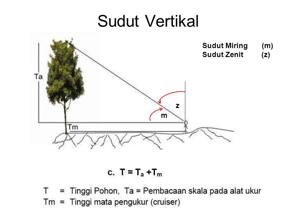 Sudut Vertikal Sudut Miring (m) Sudut Zenit (z) z m