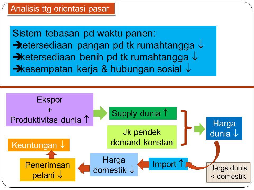 Sistem tebasan pd waktu panen: ketersediaan pangan pd tk rumahtangga 