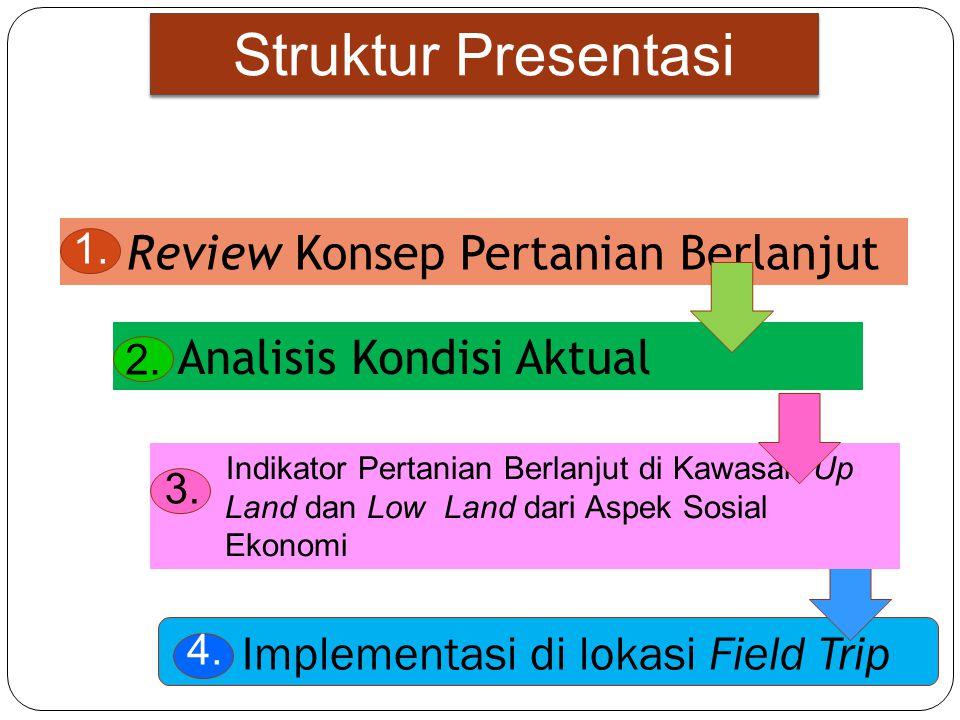 Struktur Presentasi 1. Review Konsep Pertanian Berlanjut
