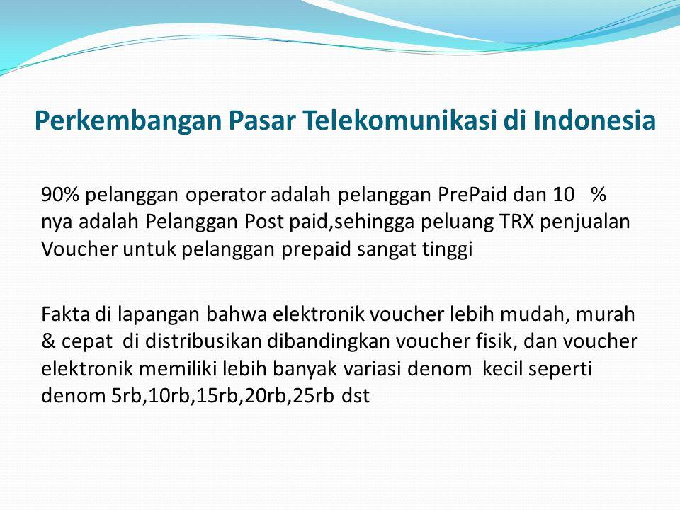 Perkembangan Pasar Telekomunikasi di Indonesia