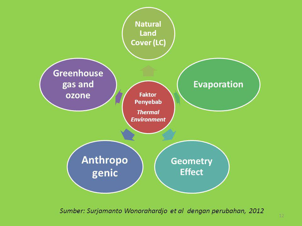Natural Land Cover (LC) Greenhouse gas and ozone