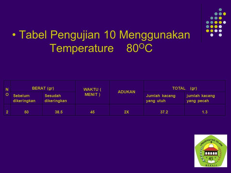Tabel Pengujian 10 Menggunakan Temperature 80OC