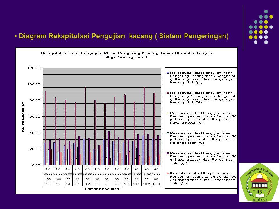 Diagram Rekapitulasi Pengujian kacang ( Sistem Pengeringan)