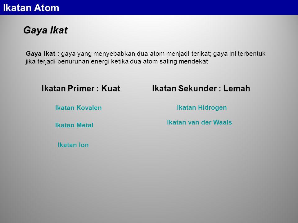 Ikatan Atom Gaya Ikat Ikatan Primer : Kuat Ikatan Sekunder : Lemah