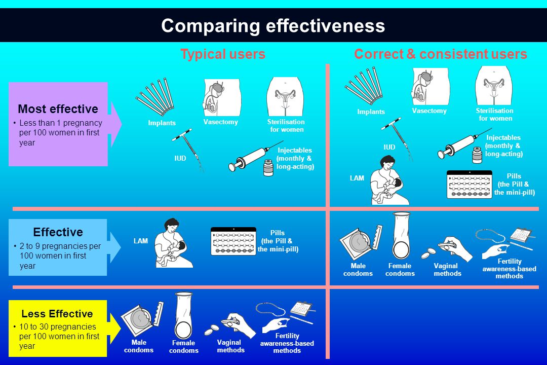 Comparing effectiveness