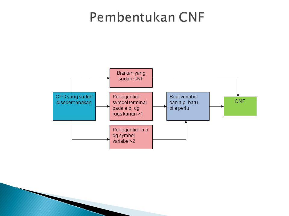 CFG yang sudah disederhanakan