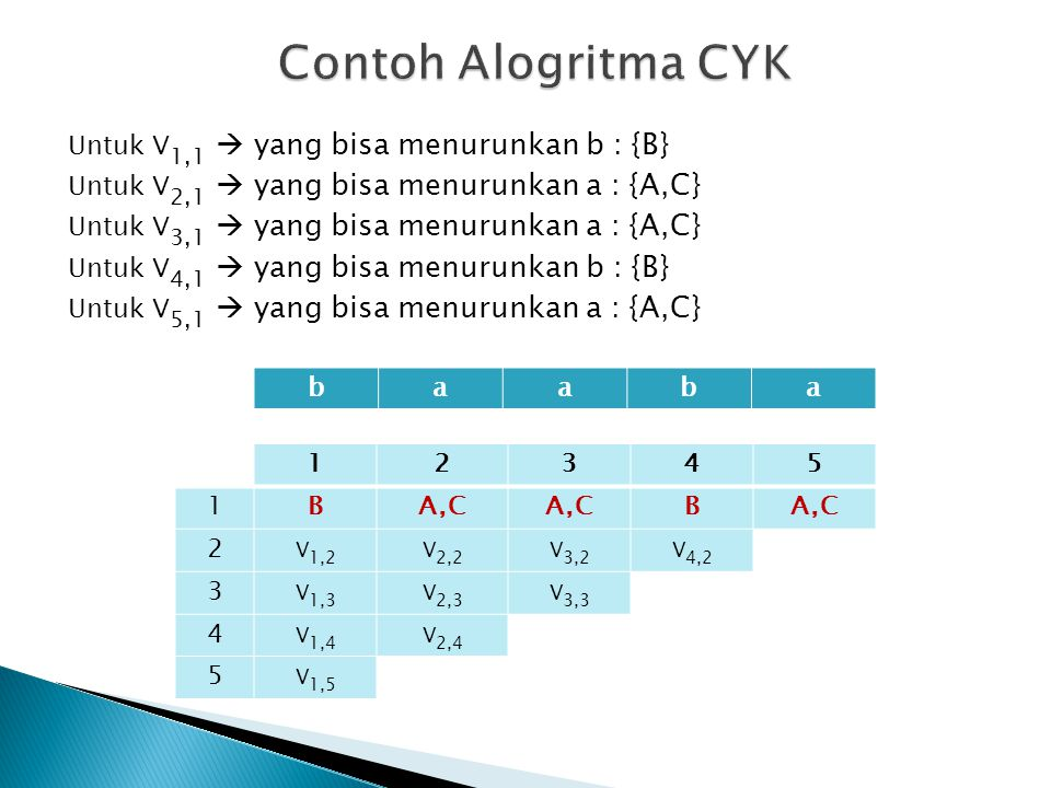 Contoh Alogritma CYK