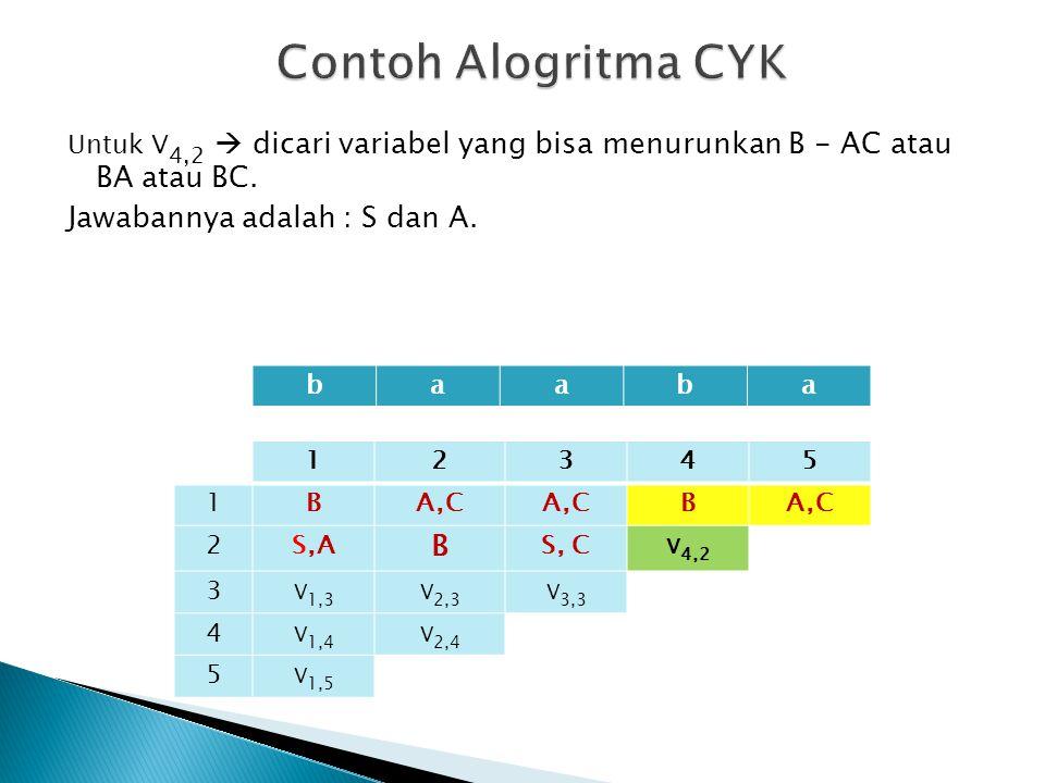 Contoh Alogritma CYK Jawabannya adalah : S dan A.