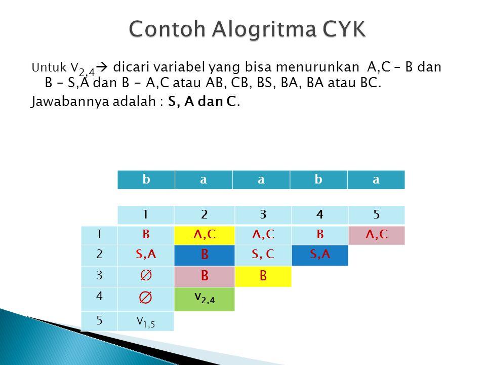 Contoh Alogritma CYK Jawabannya adalah : S, A dan C. ∅