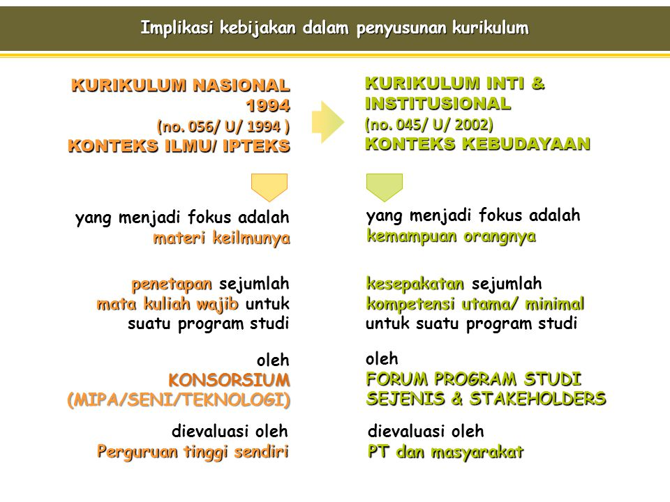 Implikasi kebijakan dalam penyusunan kurikulum