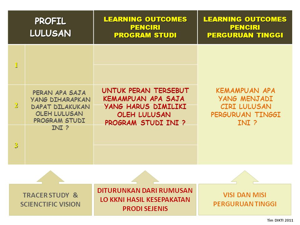 PROFIL LULUSAN TRACER STUDY & SCIENCTIFIC VISION