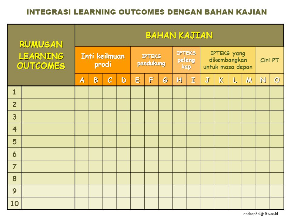 RUMUSAN LEARNING OUTCOMES BAHAN KAJIAN