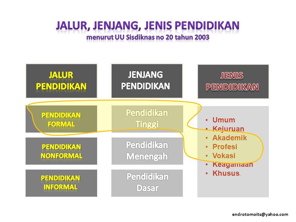 JALUR, JENJANG, JENIS PENDIDIKAN menurut UU Sisdiknas no 20 tahun 2003