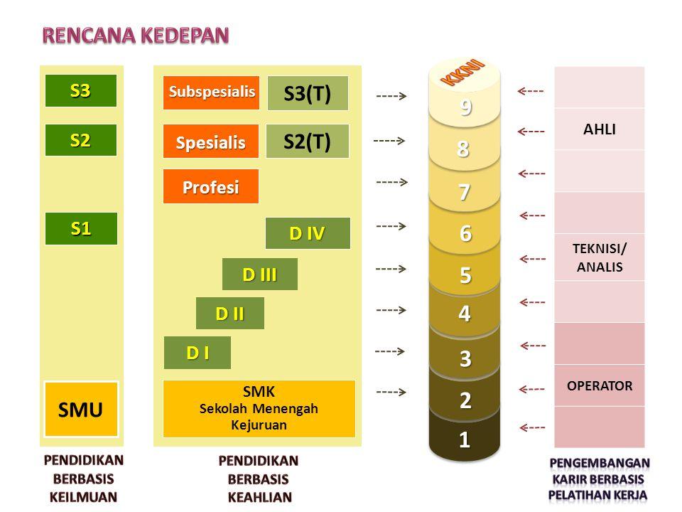 KKNI 9 8 7 6 5 4 3 2 1 RENCANA KEDEPAN S3(T) S2(T) SMU S3 S2 S1 D IV