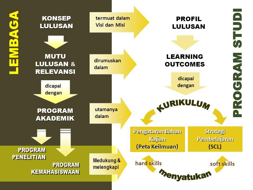 Pengaturan Bahan Kajian (Peta Keilmuan) Strategi Pembelajaran (SCL)