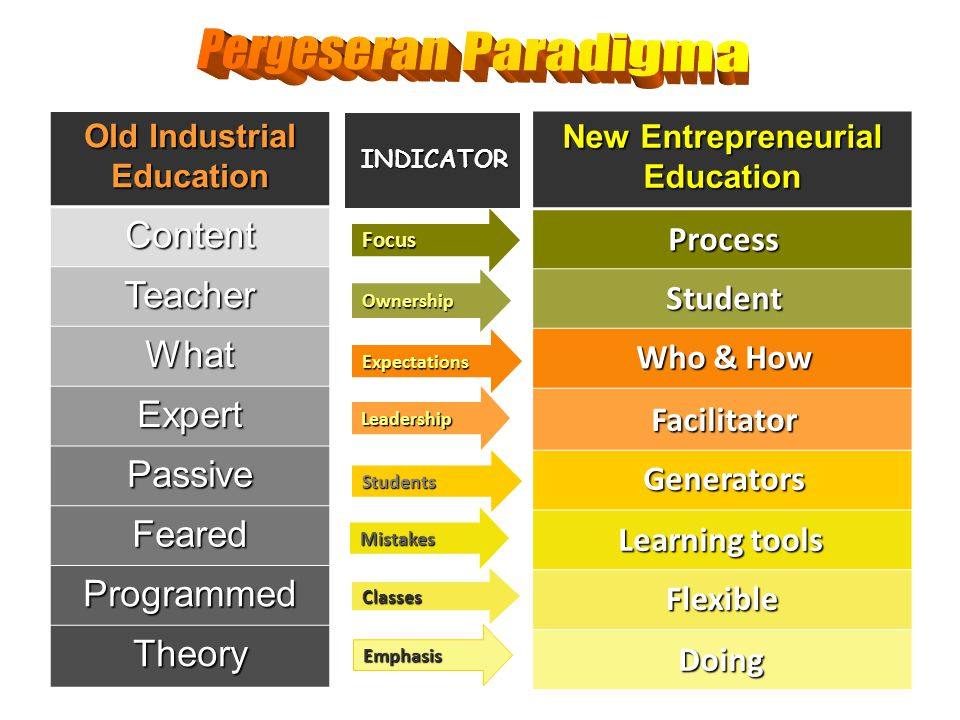 Pergeseran Paradigma Content Teacher What Expert Passive Feared