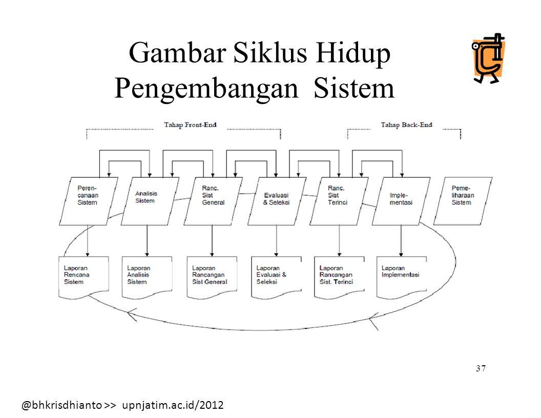 Gambar Siklus Hidup Pengembangan Sistem 37