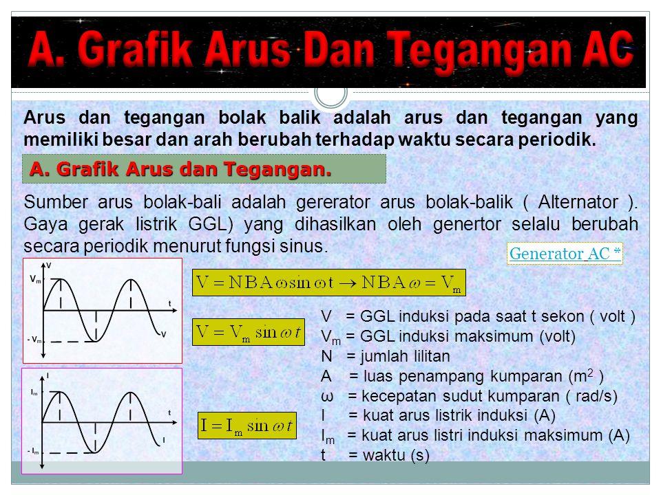 A. Grafik Arus Dan Tegangan AC