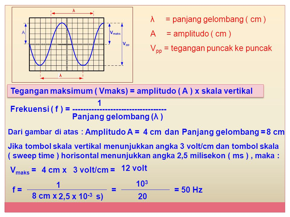 λ = panjang gelombang ( cm ) A = amplitudo ( cm )