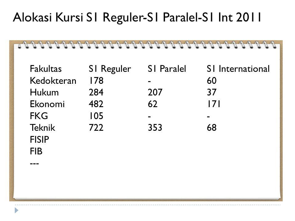 Alokasi Kursi S1 Reguler-S1 Paralel-S1 Int 2011