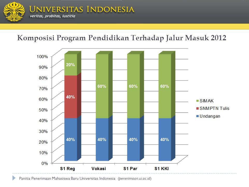 Komposisi Program Pendidikan Terhadap Jalur Masuk 2012