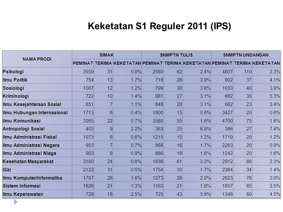 Keketatan S1 Reguler 2011 (IPS)