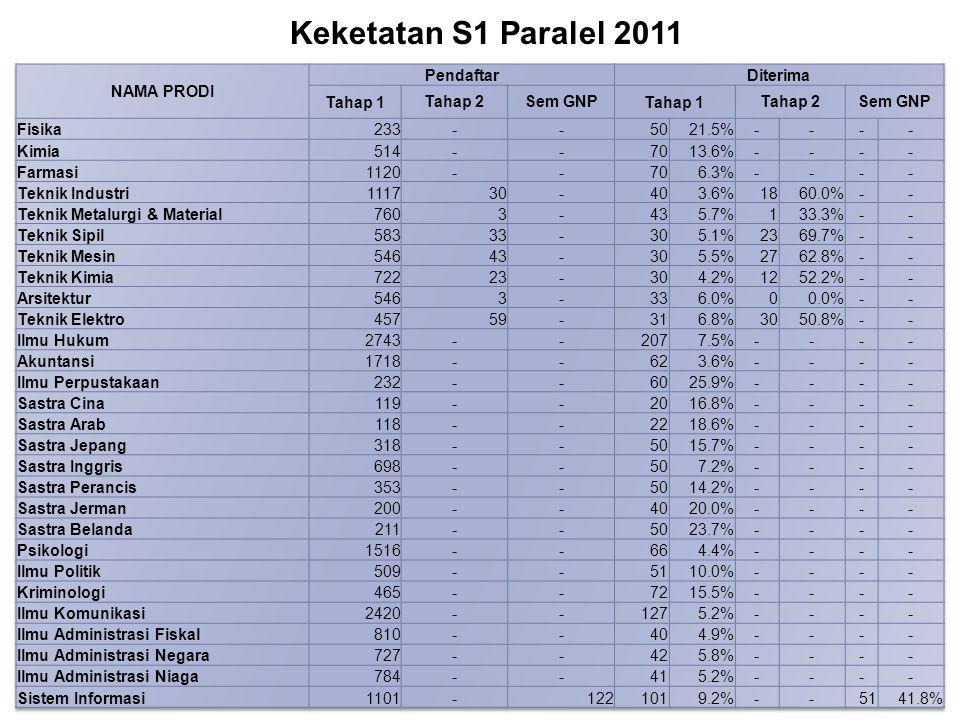 Keketatan S1 Paralel 2011 NAMA PRODI Pendaftar Diterima Tahap 1