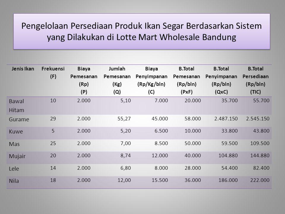 Pengelolaan Persediaan Produk Ikan Segar Berdasarkan Sistem yang Dilakukan di Lotte Mart Wholesale Bandung