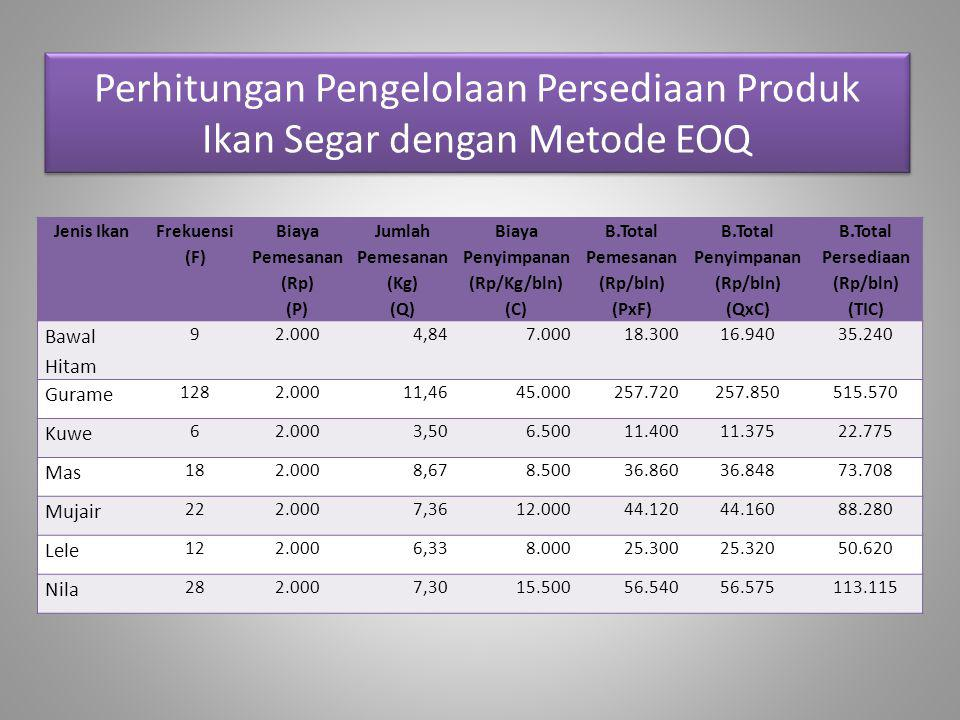 Perhitungan Pengelolaan Persediaan Produk Ikan Segar dengan Metode EOQ