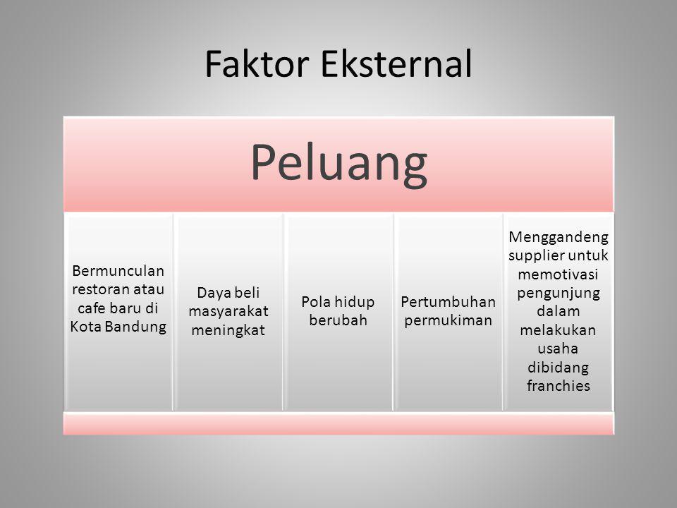 Faktor Eksternal Peluang