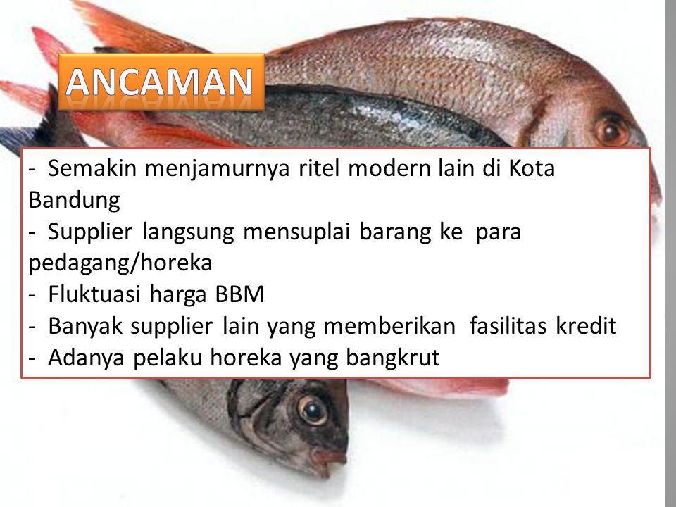 Ancaman - Semakin menjamurnya ritel modern lain di Kota Bandung